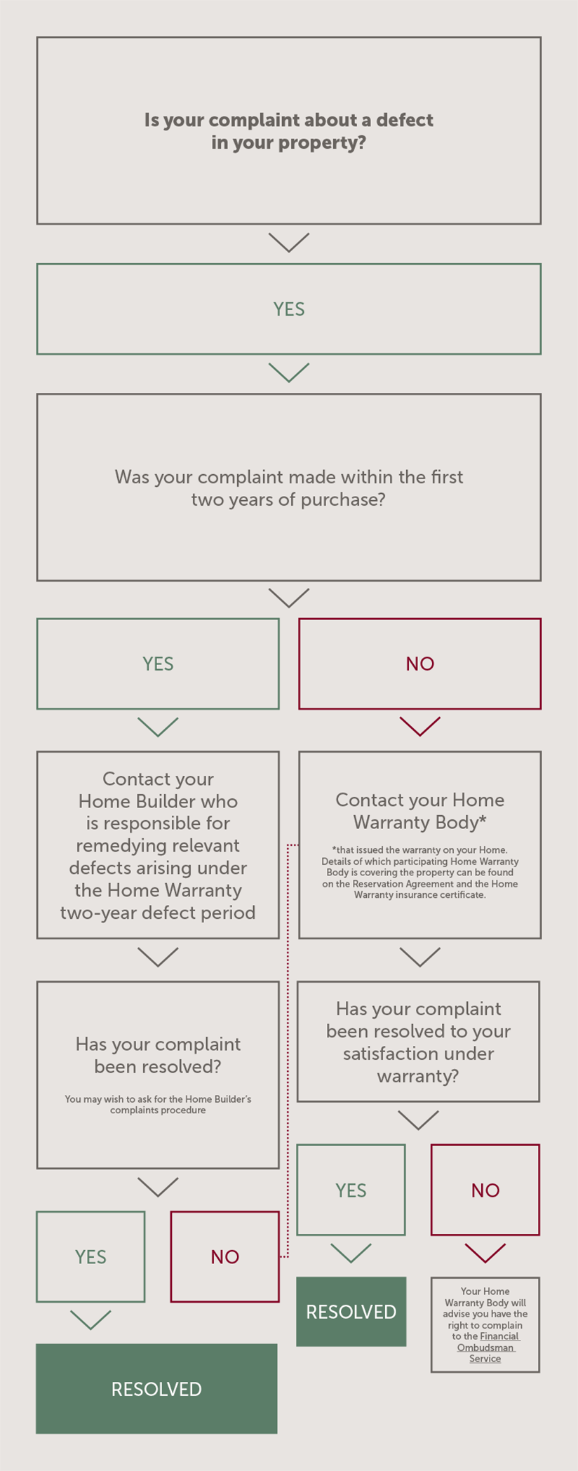 Download Complaints Summary – Is your complaint about a defect in your property?